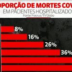 Os números de um vírus que migrou para os pobres