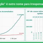 Números estaduais provam que epidemia segue crescendo. E muito