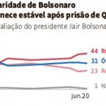 Com Bolsonaro, caminho da direita segue interditado