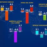 FMI vê queda de 9,1% do PIB do Brasil. Pode ser mais