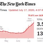 75 mil casos/dia. O alerta nos EUA vai ser ignorado?