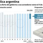 O falso 'caos' argentino: corte de US$ 30 bi na dívida externa
