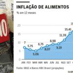 Inflação de alimentos é a inflação dos pobres