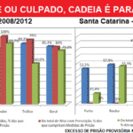 """Prisões """"preventivas"""" duram, em média (!!) até mais de cinco anos"""