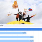 Direita deve ir ao 2° turno no Equador por 0,05% dos votos