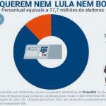 Os 'nem Lula, nem Bolsonaro' só são maioria na mídia