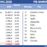 Parabéns, Guedes: o Brasil não é mais uma das 10 maiores economias