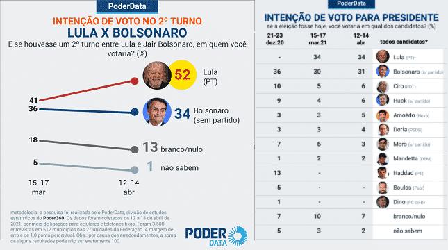 Bolsonaro é a polarização, não Lula