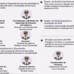 Inquérito sobre Covaxim atinge cúpula militar da Saúde