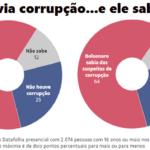 Imagem da corrupção atinge Bolsonaro no peito