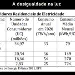 Crise da energia: bônus para os ricos, tarifa cara para os pobres?