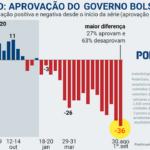 Bolsonaro fraco é Bolsonaro mais perigoso