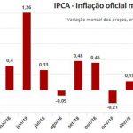 Inflação sobe a 0,75% em março, mas a imprensa não via